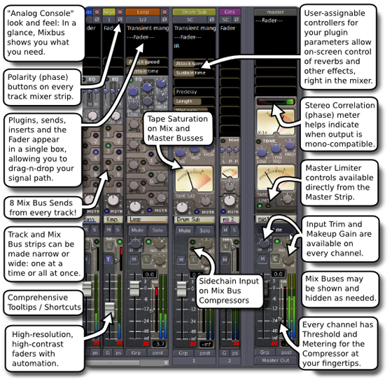 Mixbus channel strip description